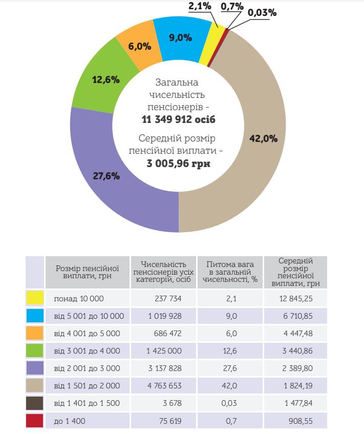 Какое количество пенсионеров в Украине, и сколько они получают