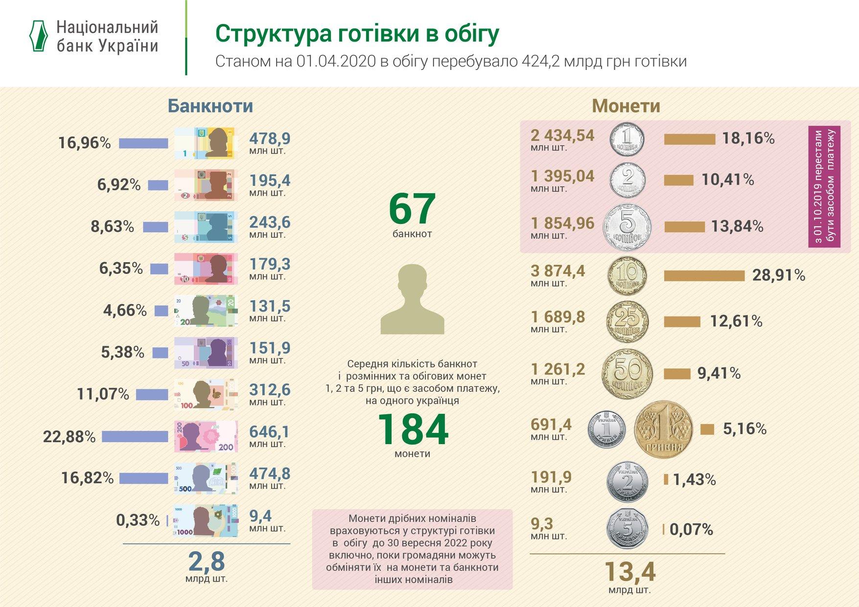 Структура наличных в Украине
