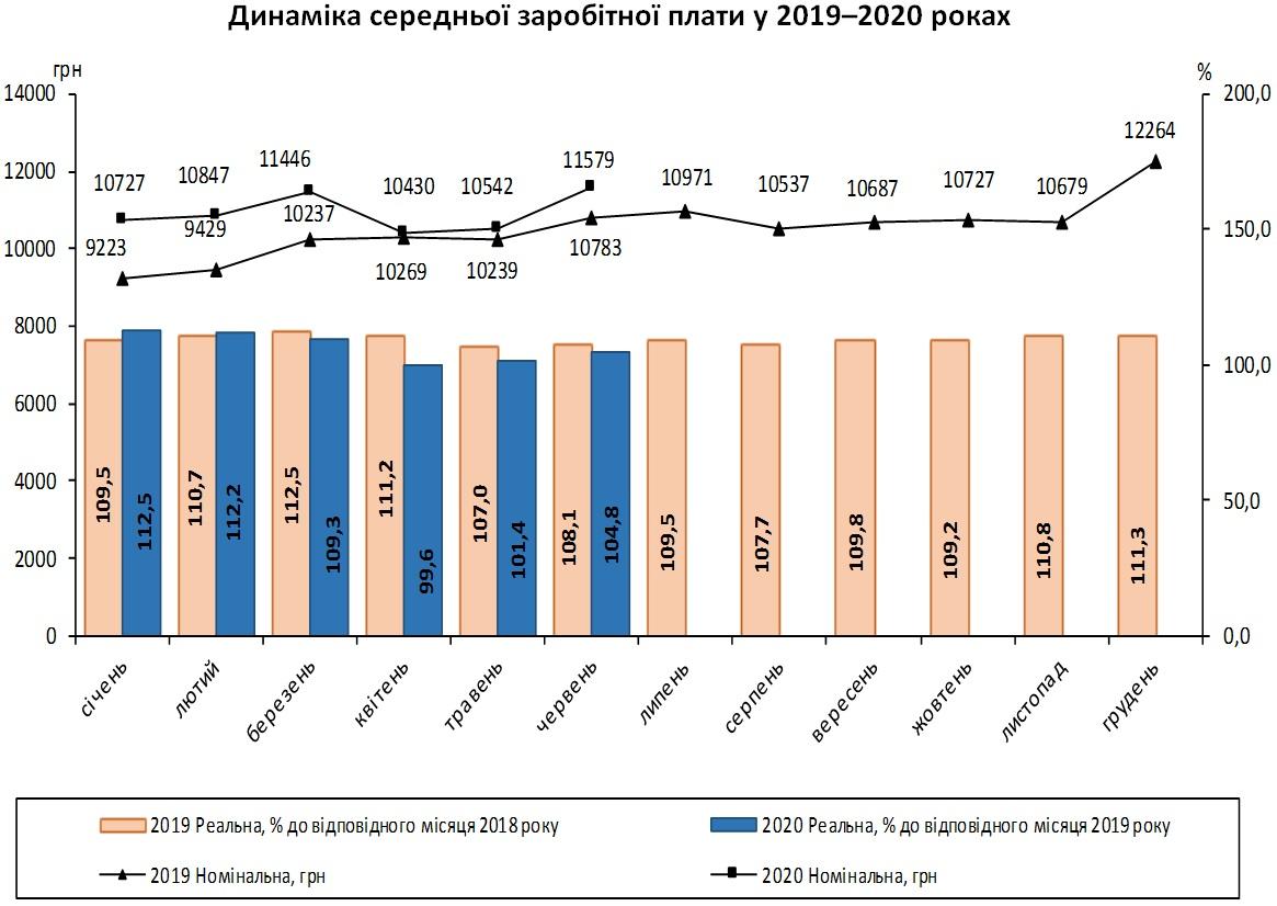 В Украине резко выросла средняя зарплата: Госстат озвучил цифры