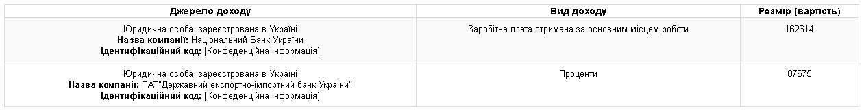 Доходы Валерии Гонтаревой в октябре 2016 года