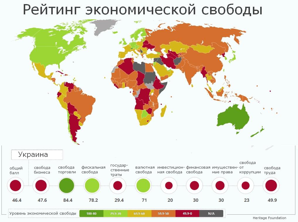 По большинству показателей Украина проигрывает даже соседям по Таможенному союзу
