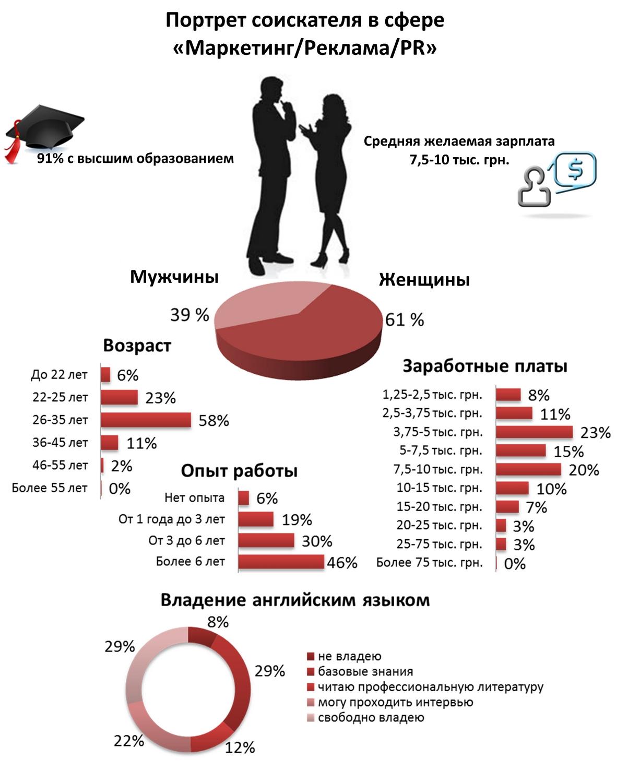Как выглядят украинские маркетологи, пиарщики и рекламисты