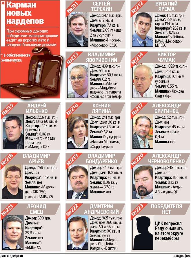 Сколько зарабатывают депутаты от киевских округов