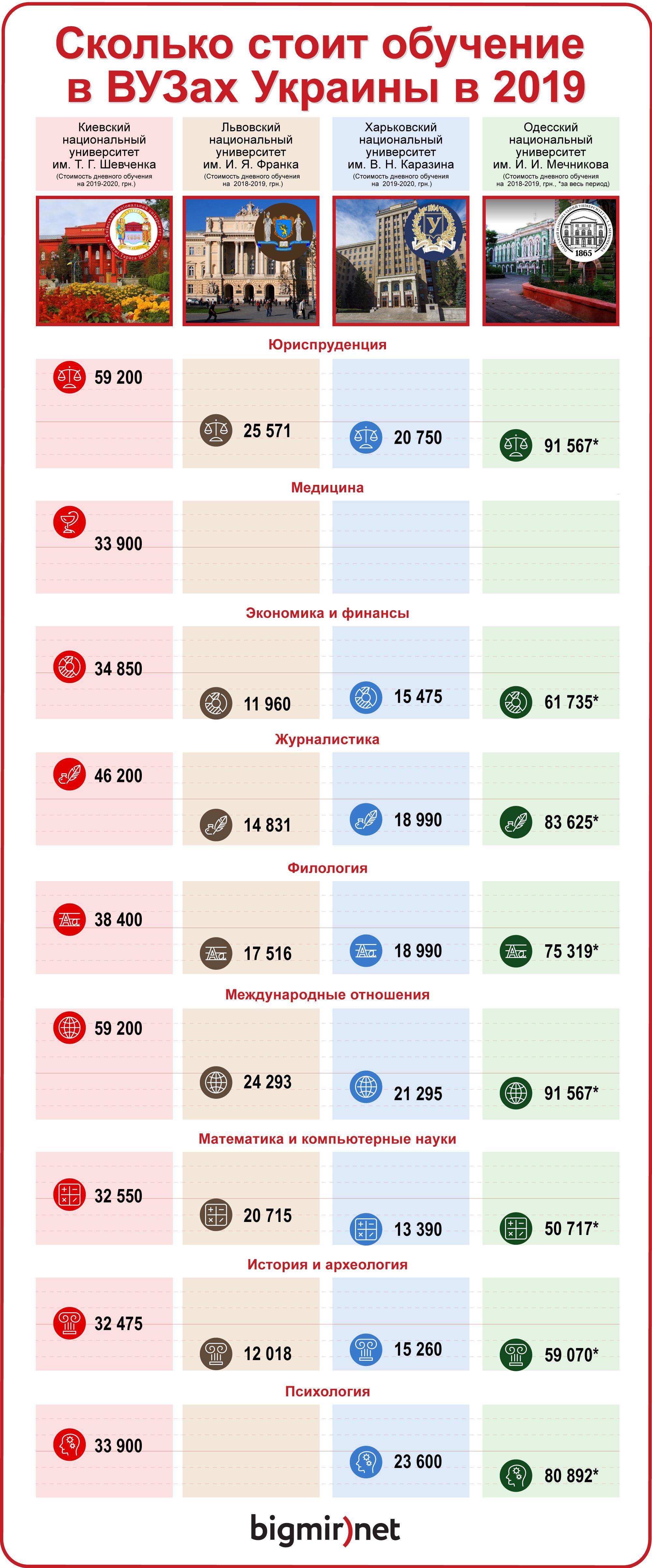 Сколько стоит обучение в ВУЗах Украины в 2019 году