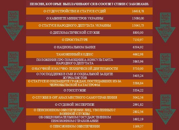 Пенсии в Украине, данные на начало 2016 года