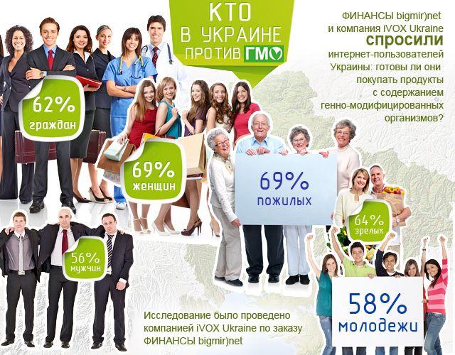 Украина против ГМО - опрос iVOX