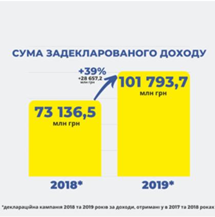 Общая сумма доходов составила 101,8 млрд грн