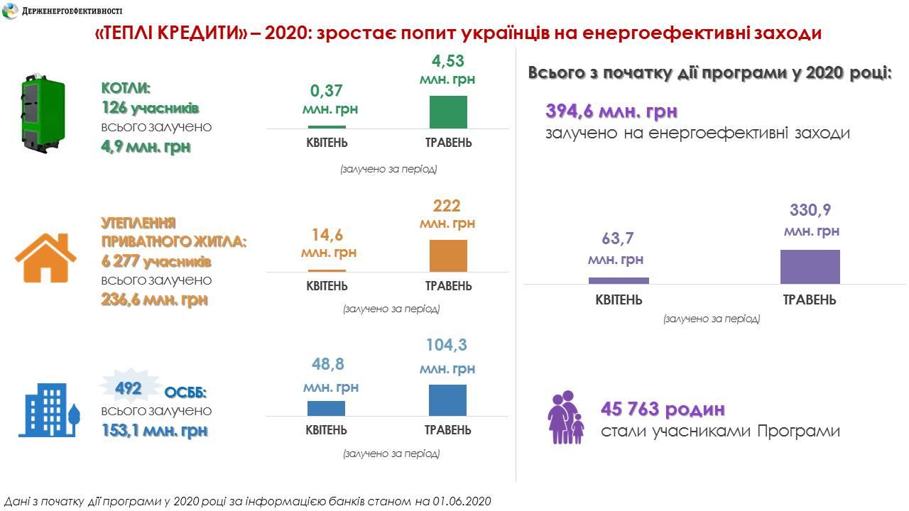 В мае украинцам выдали