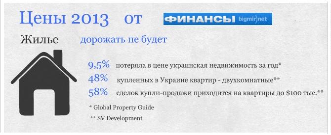 Несколько фактов об украинском рынке недвижимости