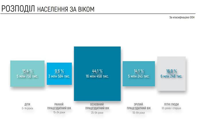 Больше всего в Украине трудоспособного населения