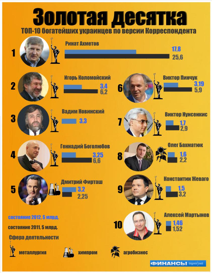 ТОП-10 богатейших украинцев по версии Корреспондента