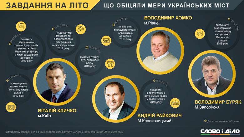 Задания на лето некоторых мэров Украины