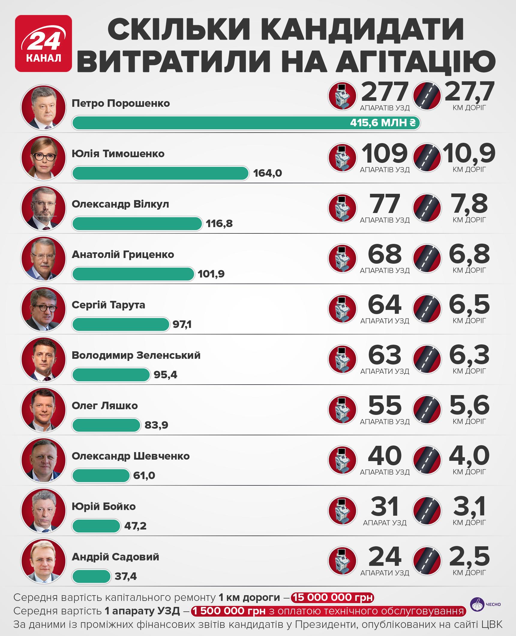 Сколько денег потратили кандидаты в президенты Украины в 2019 году