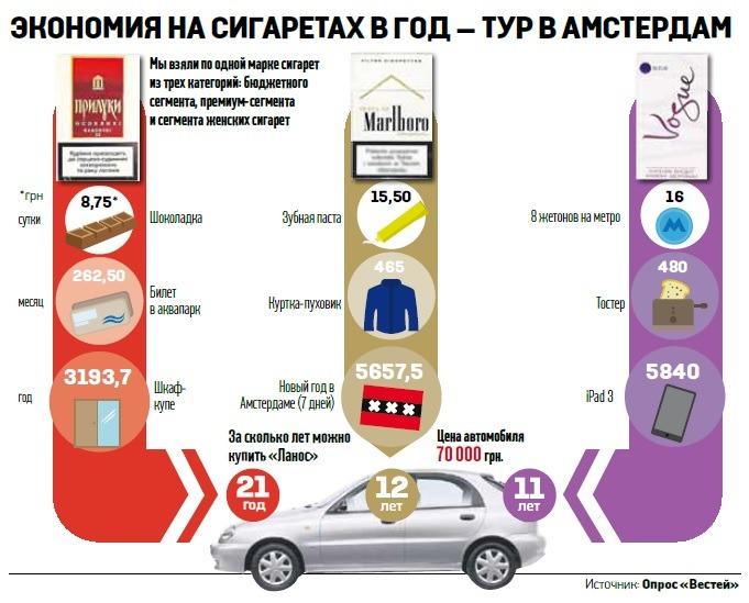 Как можно сэкономить на сигаретах