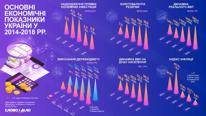 Основные экономические показатели Украины в 2014-2018 годах