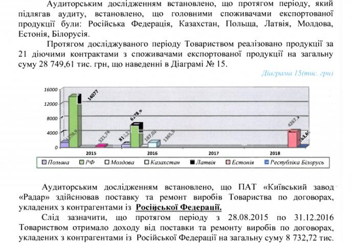 Несмотря на запрет СНБО от 2015 Киевский завод