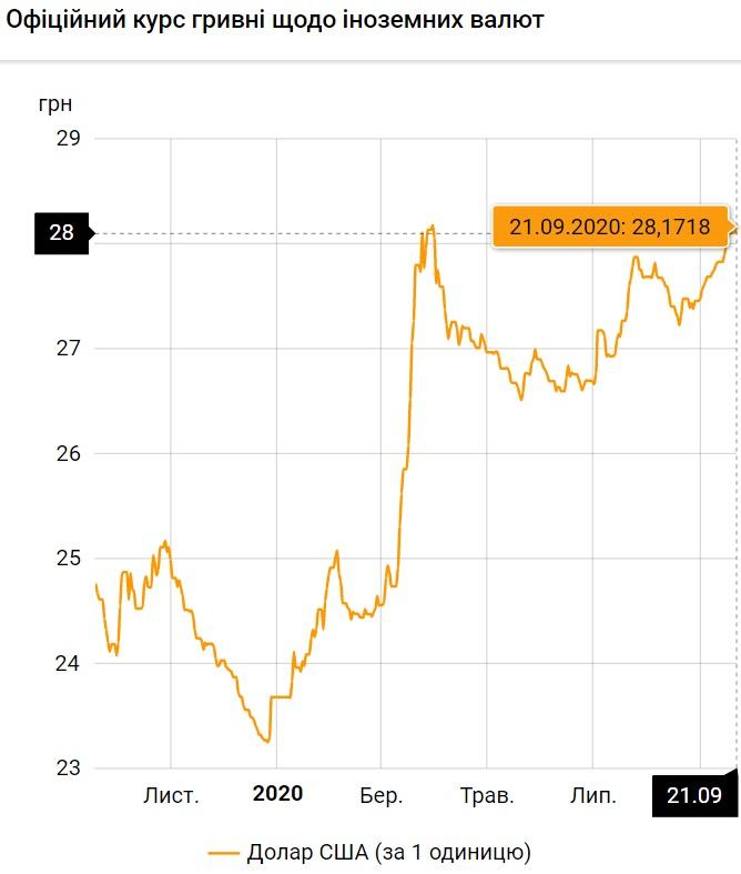 Курс валют на 21.09.2020: гривна вновь теряет в цене