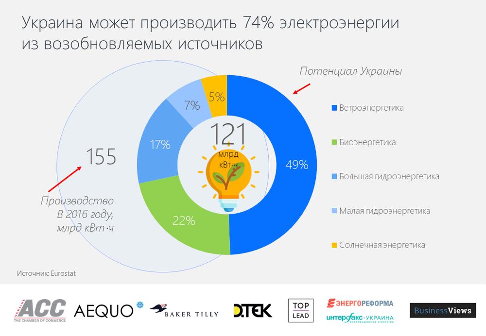 Процентное соотношения возможностей Украины