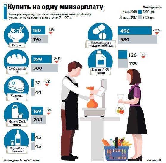 Что можно купить на минимальную зарплату в Украине