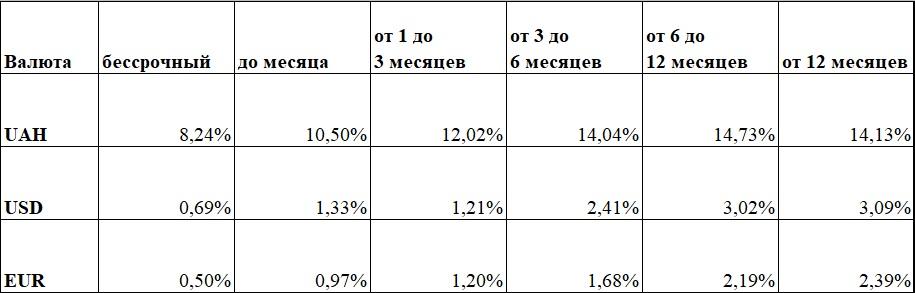 Средние ставки по депозитам для разных валют