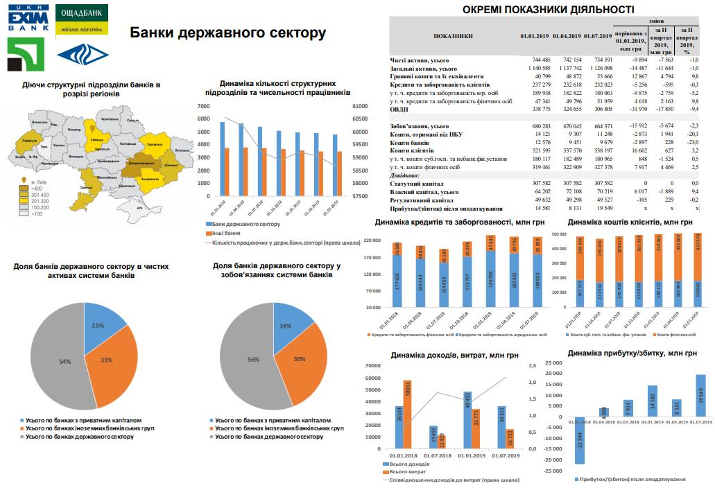 Государственные банки Украины