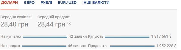 Курс валют на 28.10.2020: гривна продолжает терять в цене
