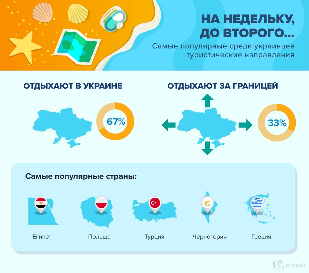 Самые популярные среди украинцев турнаправления