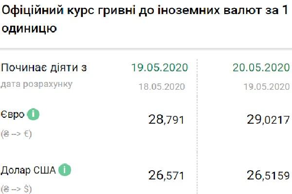 Нацбанк установил официальный курс валют на 20 мая