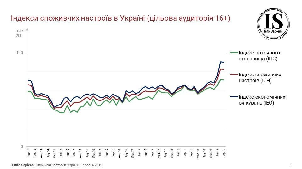 Индексы потребительских настроений в Украине