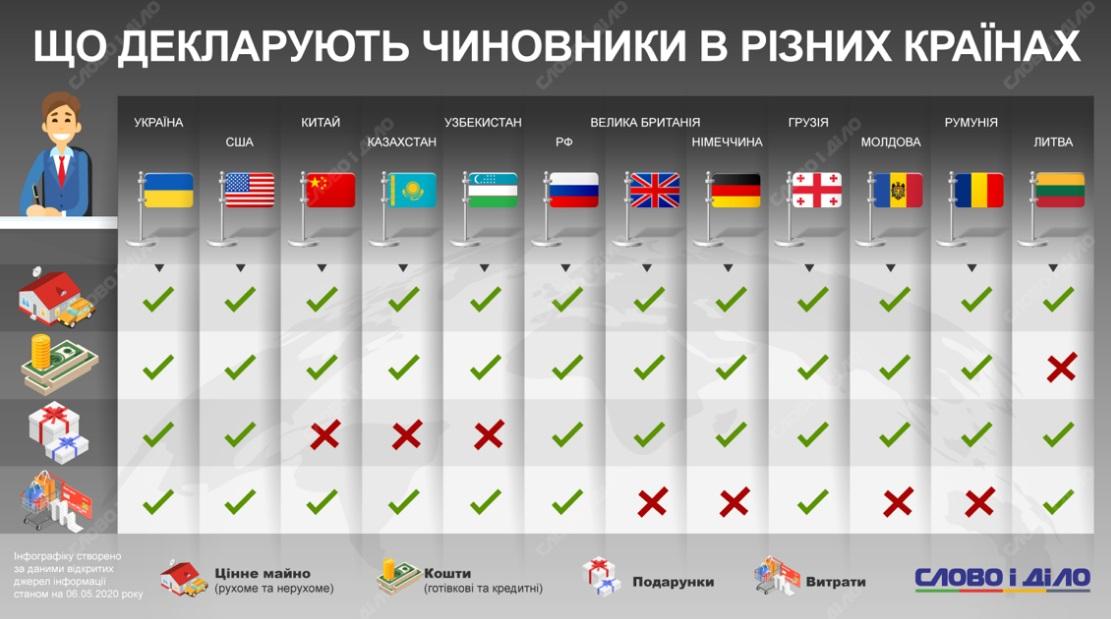 Что обязаны декларировать чиновники в разных странах мира