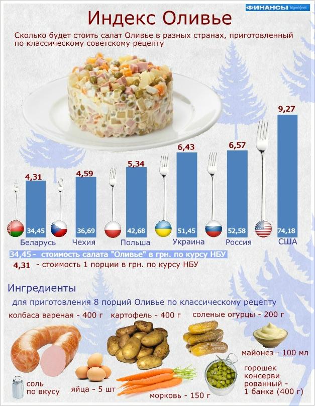 Индекс Оливье самый низкий в Беларуси