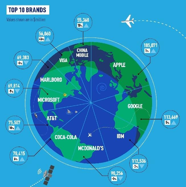 ТОП-10 самых дорогих брендов в мире, в млн. долларов