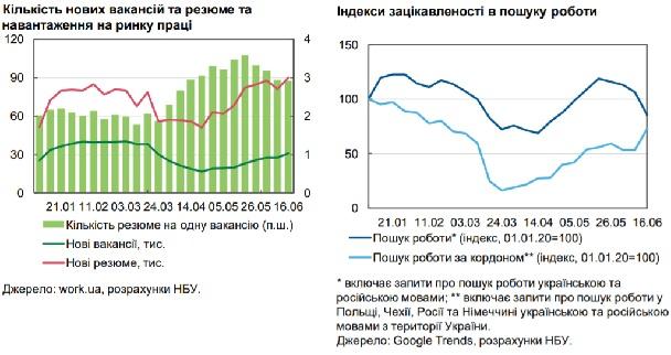 Украинцы стали чаще искать работу за рубежом - НБУ