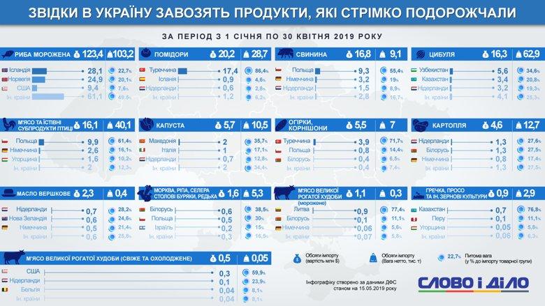 Откуда в Украину привозят подорожавшие продукты питания