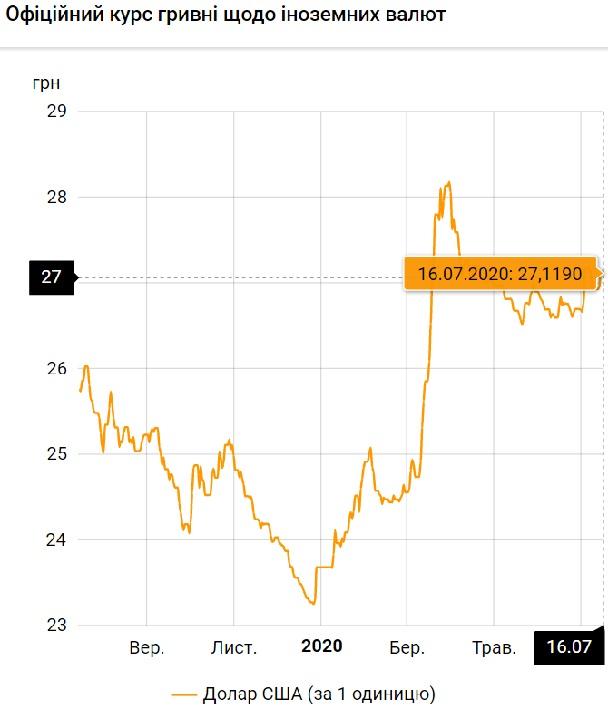 Нацбанк установил официальный курс валют на 16 июля