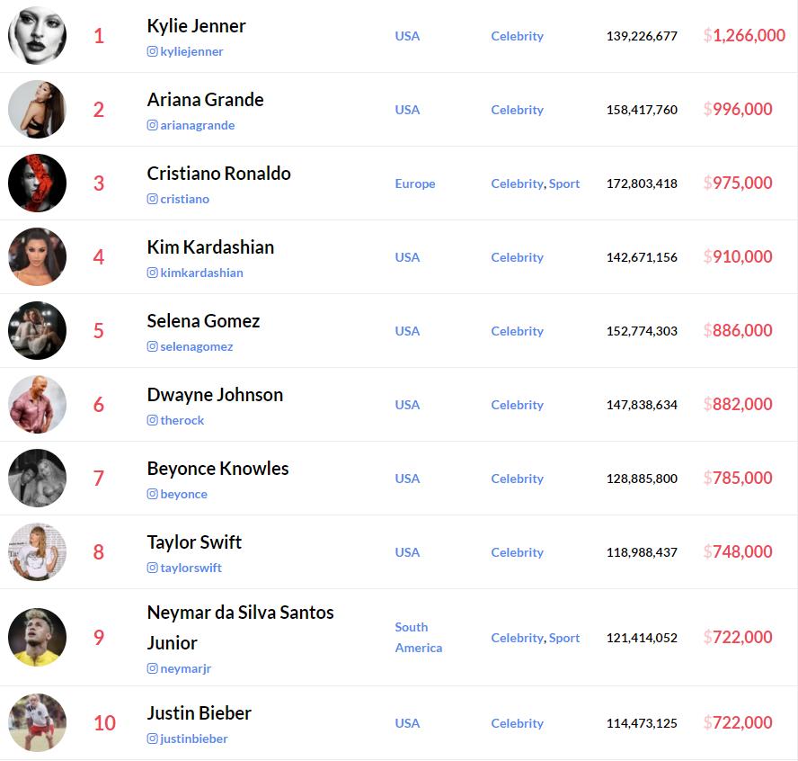 ТОП-10 звезд, зарабатывающих больше всех за рекламе в Instagram