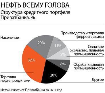 Структура кредитного портфеля ПриватБанка