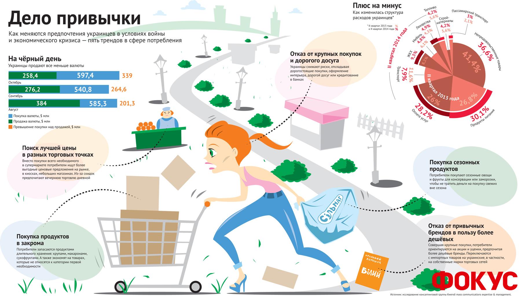 На чем экономят украинцы