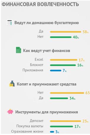 34% фрилансеров думают о том, как приумножить уже заработанный капитал