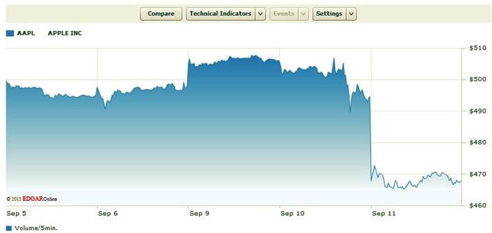 График падения акций Apple