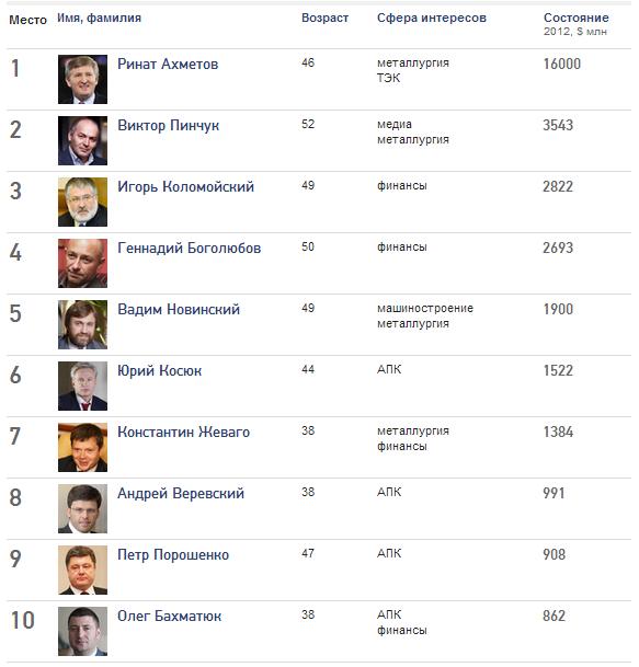 ТОП-10 богатейших украинцев