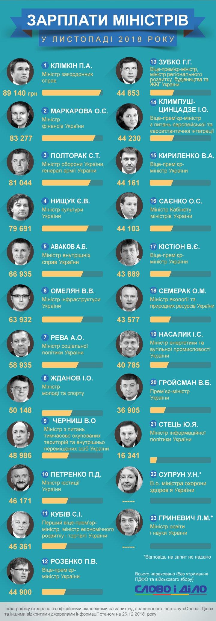 Рейтинг зарплаты министров Украины в ноябре