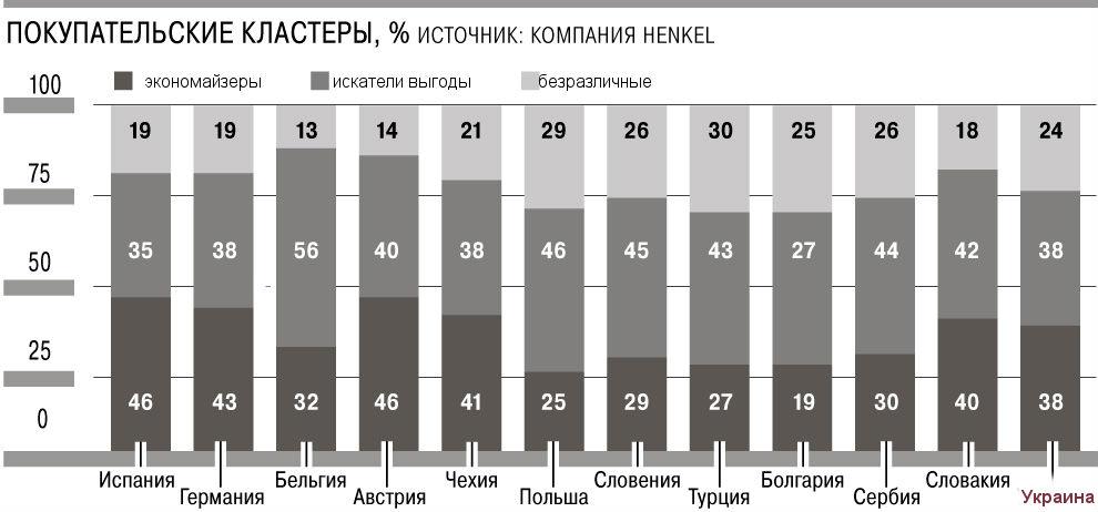Украинцы - не самые бережливые в Европе