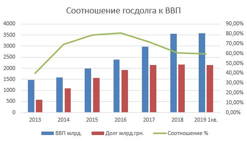 Соотношения госдолга к ВВП Украины с 2013 по 2019 года