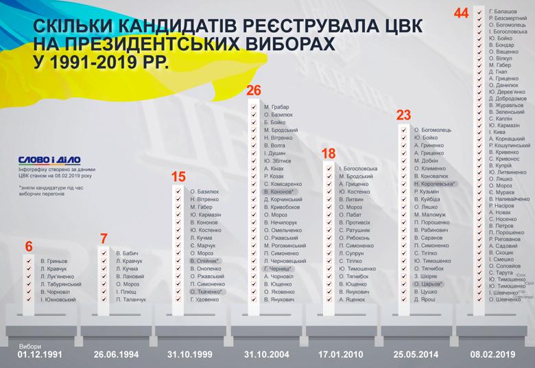 Сколько кандидатов зарегистрировалось на выборы в 2019 году