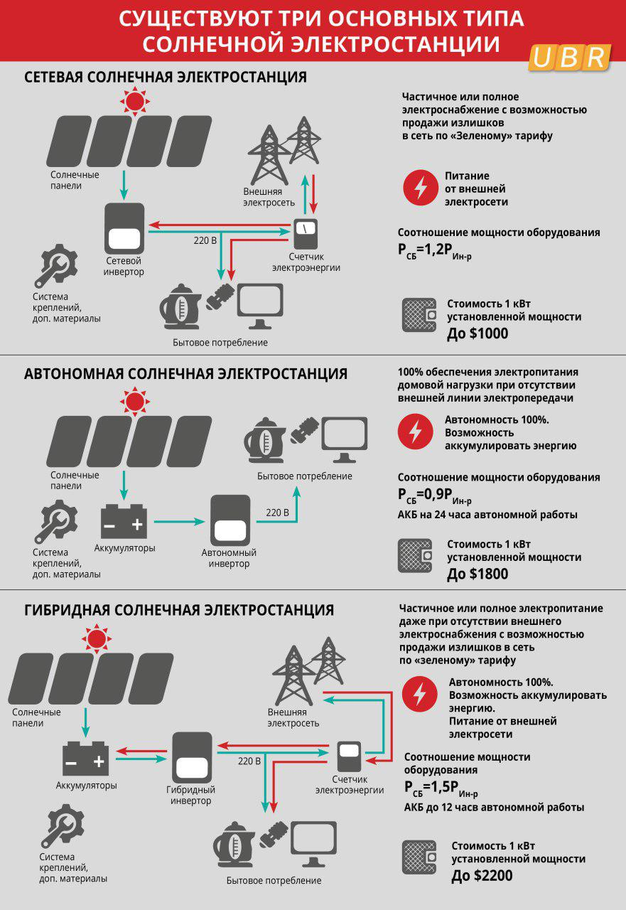 Типы солнечных электростанций