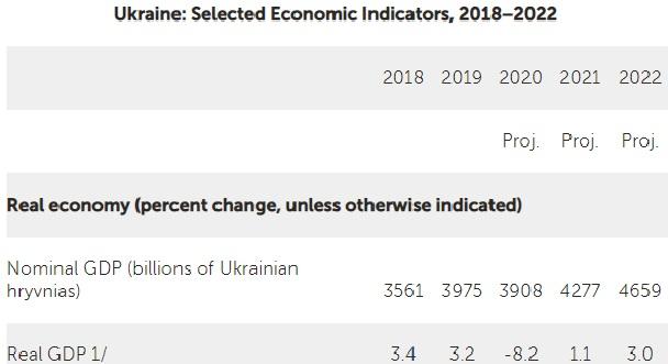 МВФ ухудшил прогноз падения украинской экономики