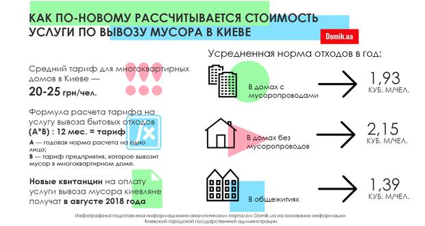 Сколько заплатят киевляне за вывоз мусора