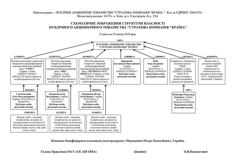 Структура владения ПАО Краина