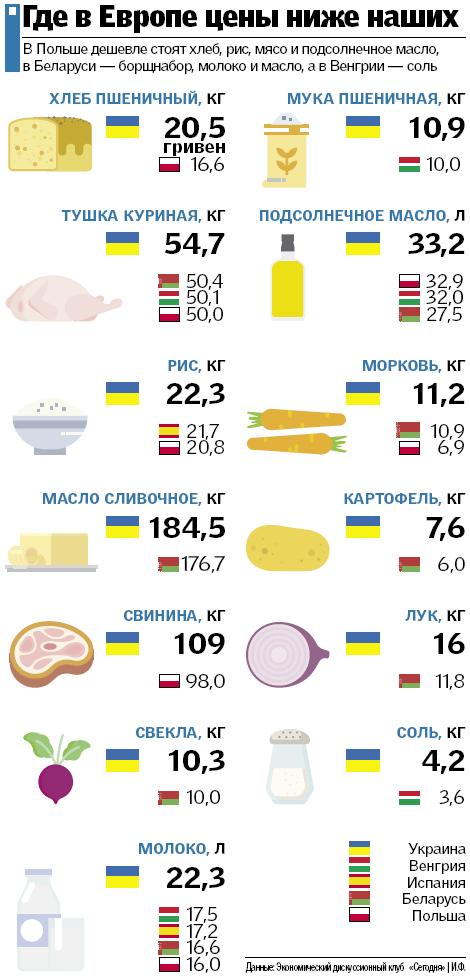 В Польше по таким группам товаров, как хлеб, мясо, молочные продукты, действует сниженная ставка НДС — 5%